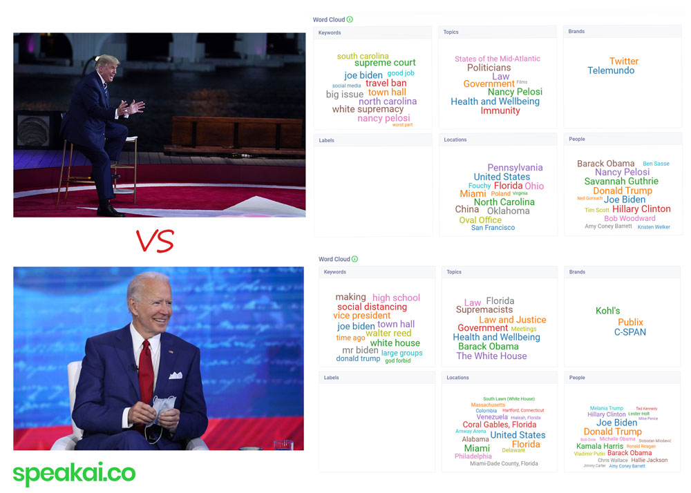 Donald Trump vs Joe Biden Town Hall Speak Analysis And Comparison