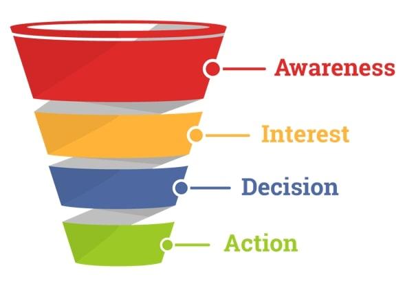 Awareness Interest Desire Action - AIDA