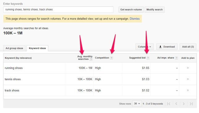 Google Keyword Planner Marketing Difficulty