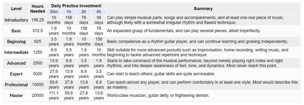 Learning The Guitar Hours Required