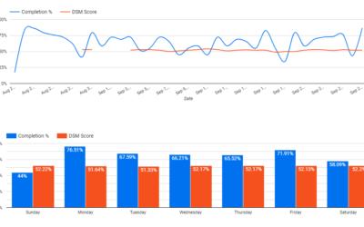 30 Days of Habit Tracking